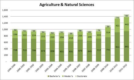 Ag + Biotech: NC's Dominance A Matter of Degree | North Carolina ...