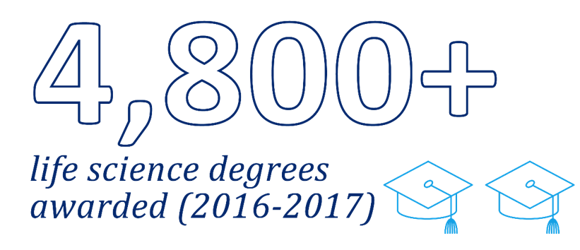 4800 life science degrees
