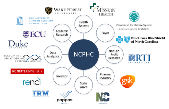 Precision Health Collaborative Members