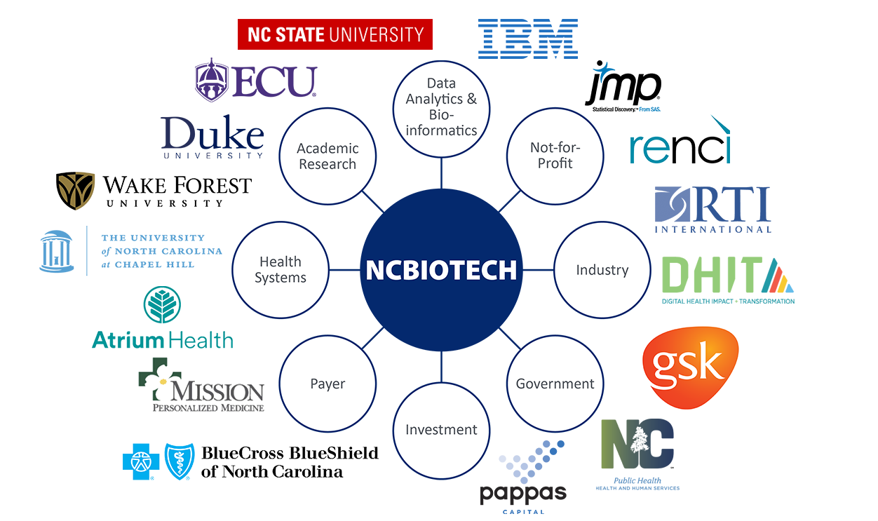 NCBiotech Precision Health wheel