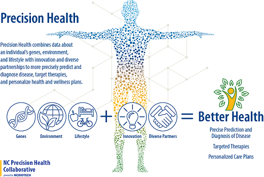 Precision Health Infographic