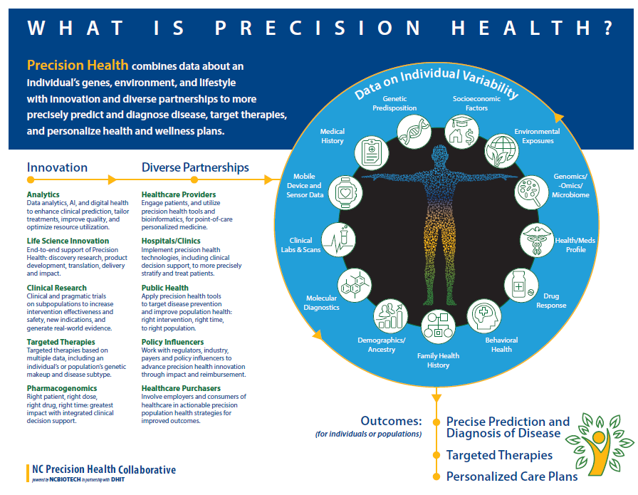 What is precision health infographic